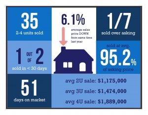 pacific beach 2-4 unit market update with Gary Kent Realtor January 2020